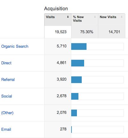 Google Analytics - Acquisition statistics