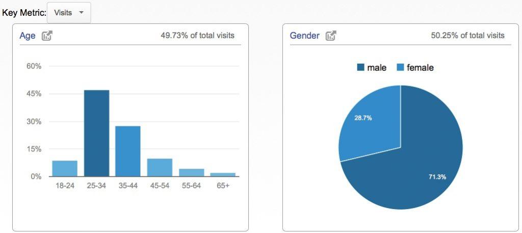 Google Analytics - Demographics