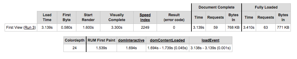 Web Page Test Website Speed