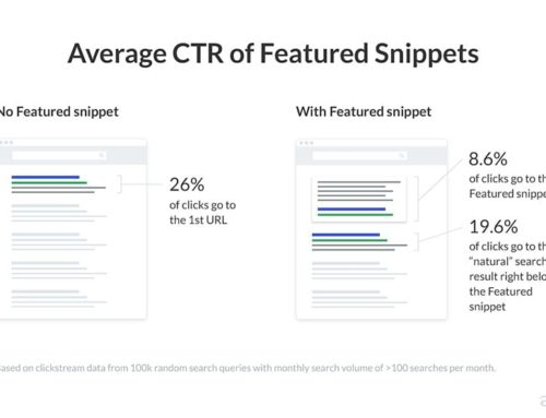 January 2020 Google Featured Snippet Update