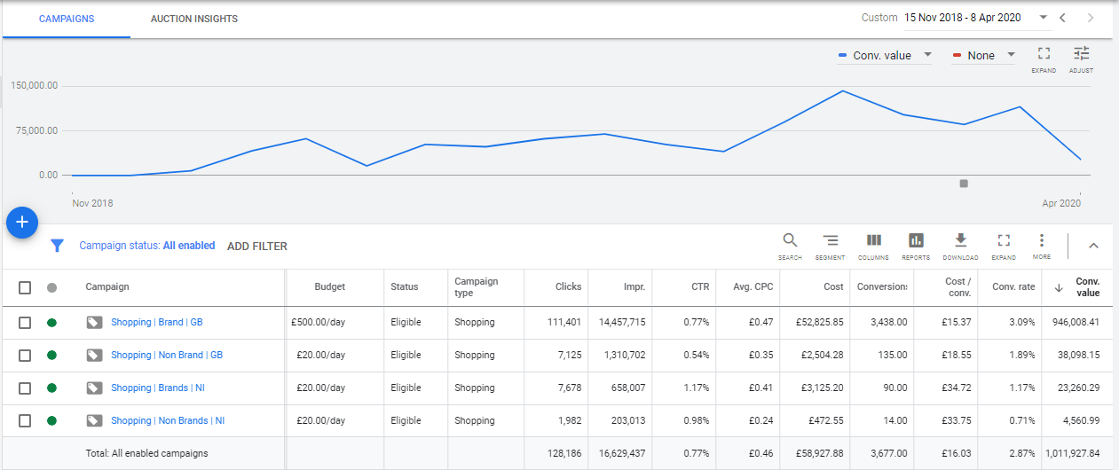 Google Shopping Campaign Results