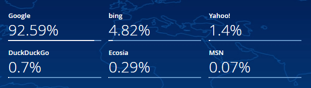 Bing market share statistics