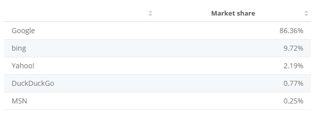 Bing market share data